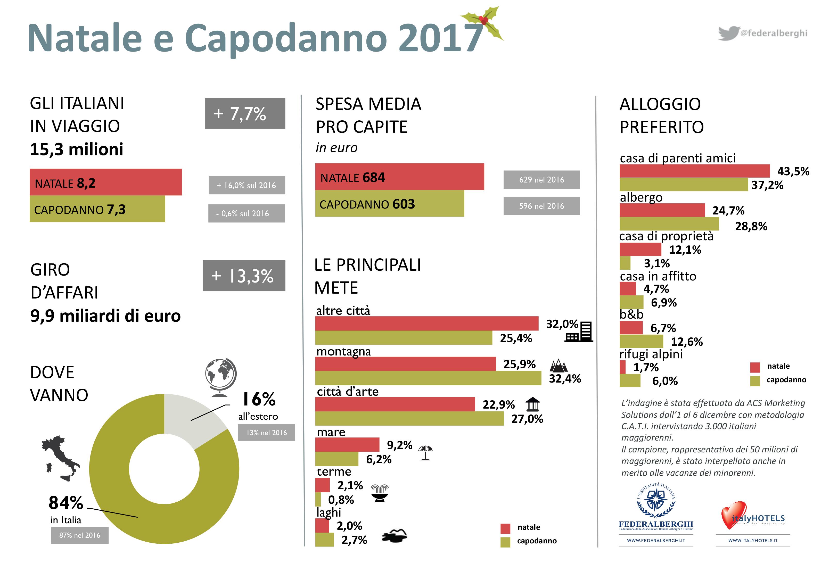 Federalberghi 15 milioni di italiani in viaggio per le vacanze natalizie marketing del territorio - Diversi tipi di turismo ...
