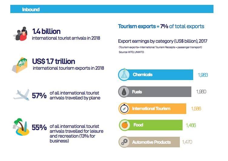 Il turismo internazionale tra i motori dell'economia mondiale