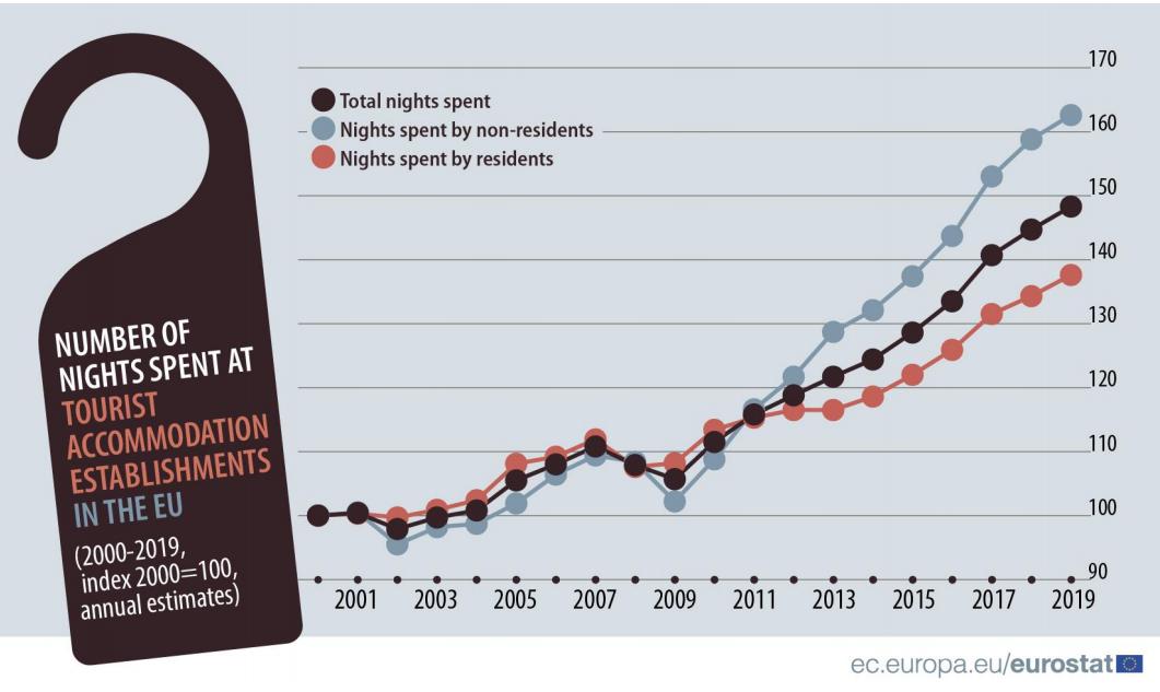Turismo in Europa: aumenta il numero dei pernottamenti
